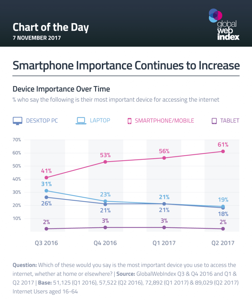 Device Flagship Report