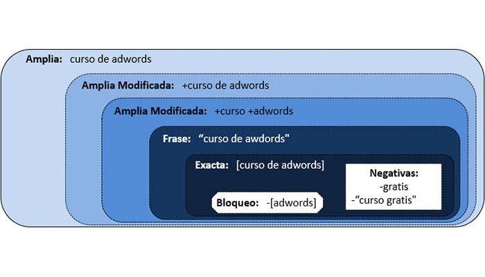aumentar el CTR en AdWords