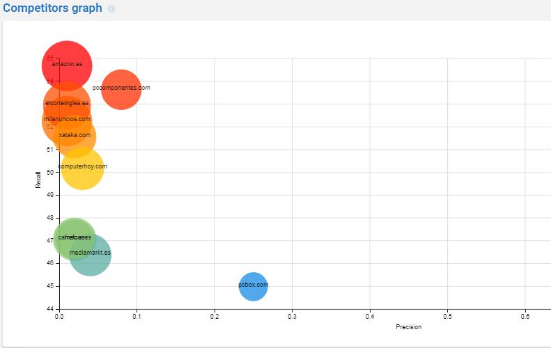 Competitors Graph